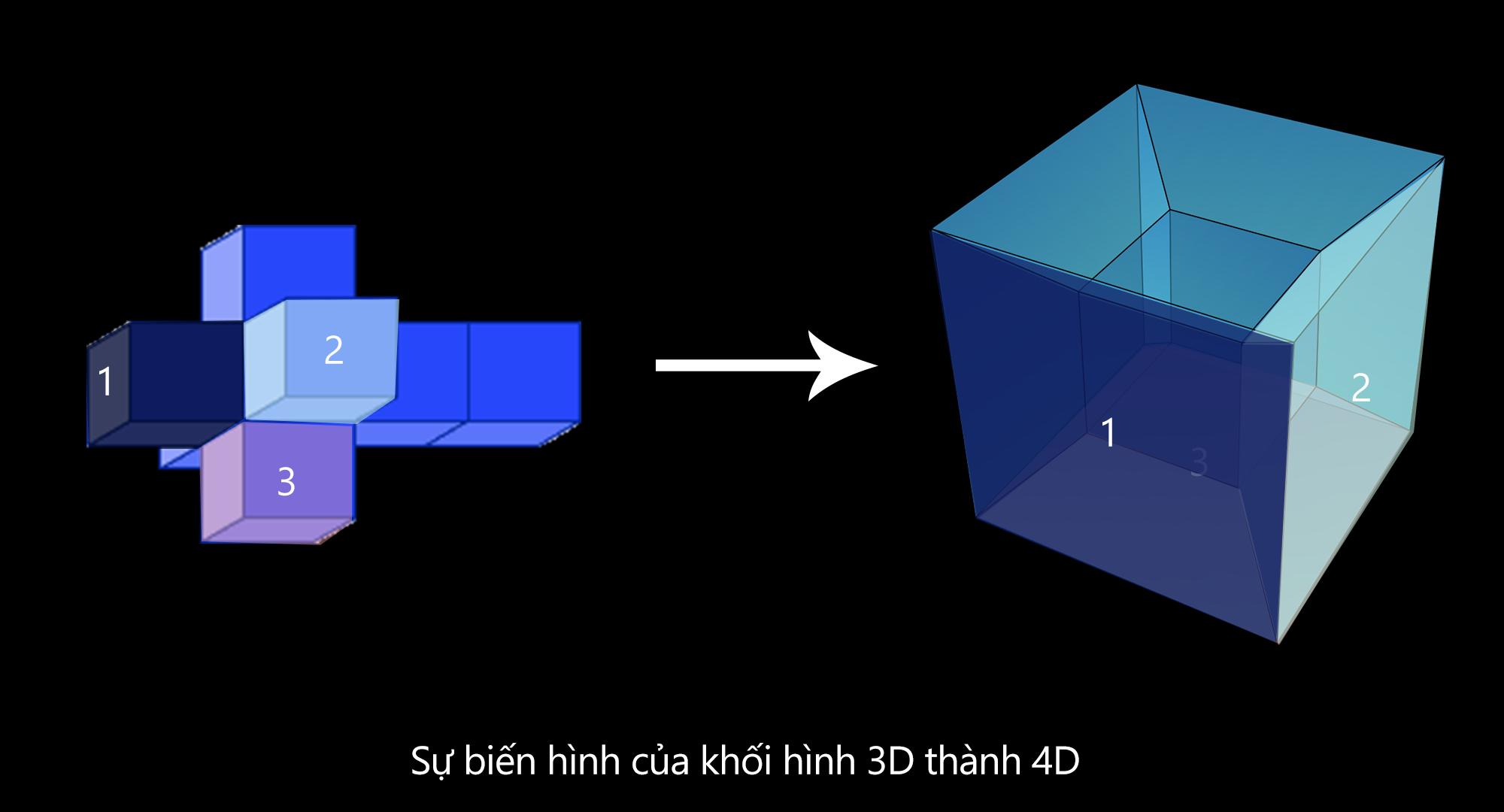 Vậy 4D thì có gì đặc biệt? Về lý thuyết nó chỉ là một không gian ảo ảo nào đó tạo ra bởi sự bẻ cong và bóp nắn của không gian ...